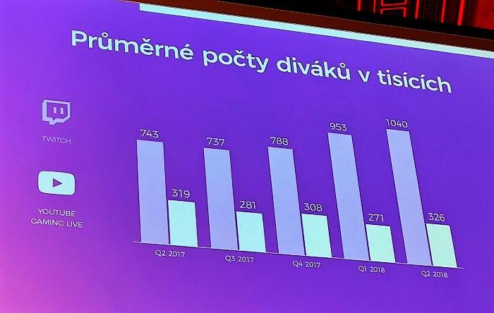 Z prezentace J. Olšanského a O. Štěrby na CIF 2018