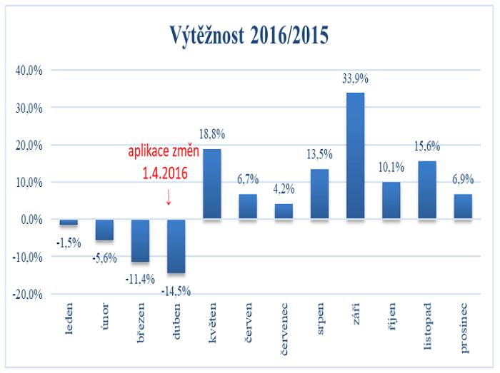 Vývoj výtěžnosti v prodeji v roce 2016 v meziročním srovnání, zdroj: VLM, Grand Prix 2018