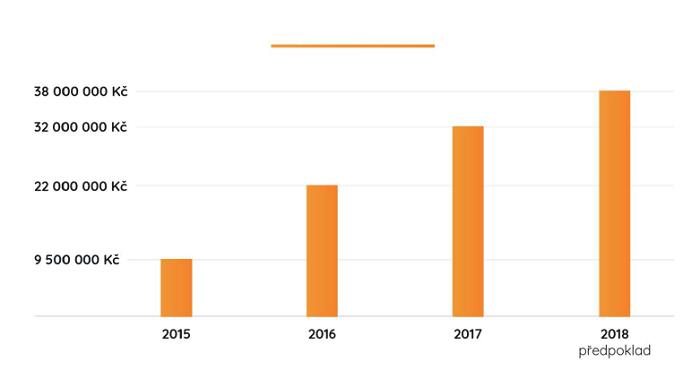 Vývoj nákupů českých spotřebitelů na čínských e-shopech, zdroj: Plná Peněženka