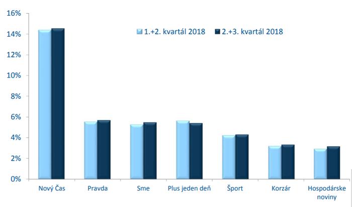 Čtenost slovenských deníků (poslední vydání), zdroj: MML-TGI 2+3Q/2018, Median SK