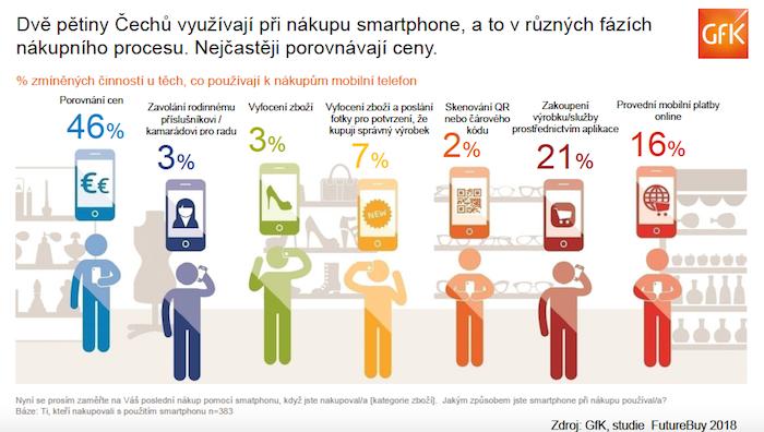 Na co lidé při nákupech využívají mobilní telefon?, zdroj: GfK.