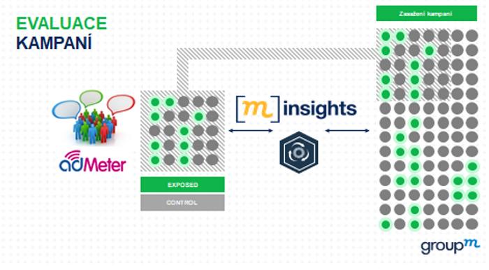 DMP platforma Group M + adMeter