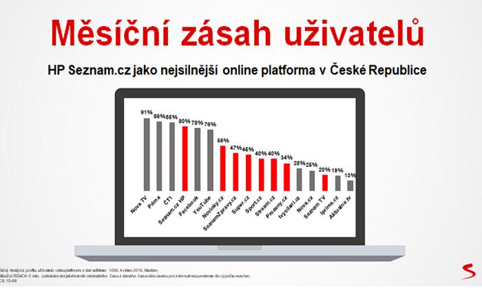 Mediální zásah uživatelů, Seznam.cz