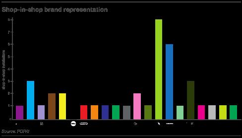 Zastoupené značky v shop-in-shopech, zdroj: POPAI