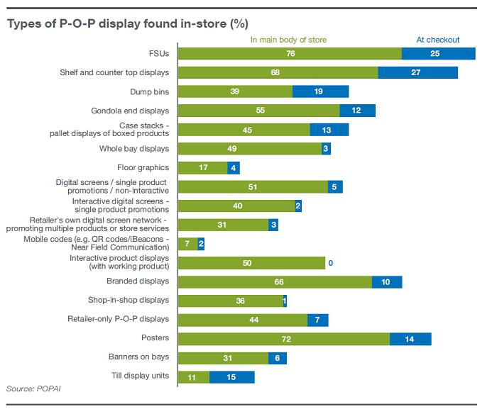 Druhy POP médií v prodejnách, zdroj: POPAI