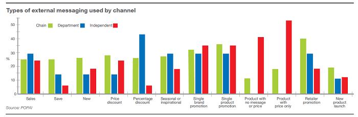 Typy sdělení, které prodejny s elektroniky vysílají na své zákazníky ještě před vstupem, zdroj: POPAI.