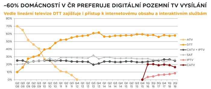 Vývoj příjmu TV signálu, 2008-2018, zdroj: Nielsen-Admosphere