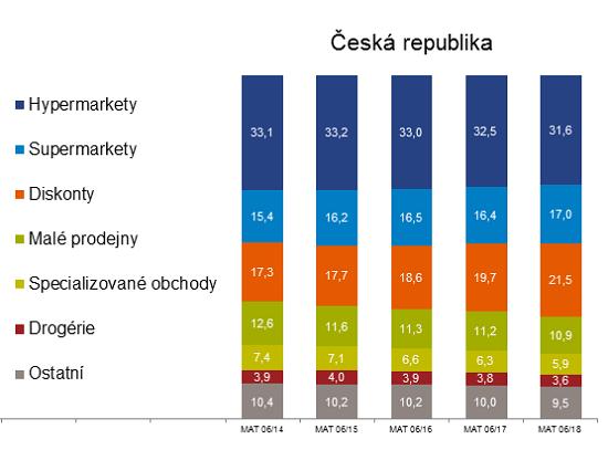 Podíl nákupních formátů v ČR, zdroj: GfK Shopping FMCG