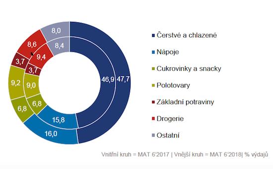 Struktura nákupního košíku: ve výdajích dominují čerstvé potraviny, zdroj: GfK Spotřebitelský panel.