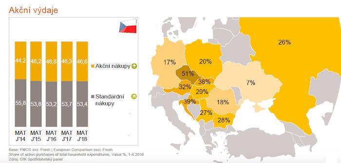Celých 51 % výdajů, které české domácnosti utratí za balené potraviny, je za zboží ve slevových akcích, zdroj: GfK Spotřebitelský panel.