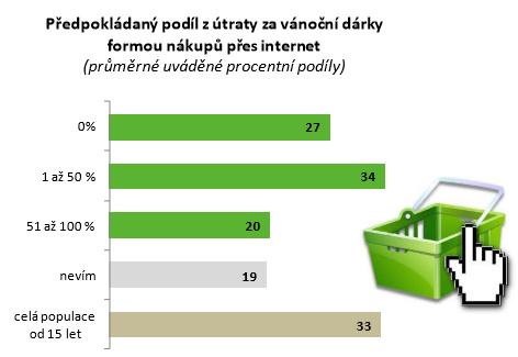 Zdroj: ppm factum research (n=1000)