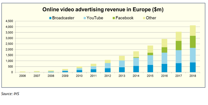 Vývoj reklamních výnosů z online video reklamy v Evropě (mil. USD), zdroj: IHS, EAO