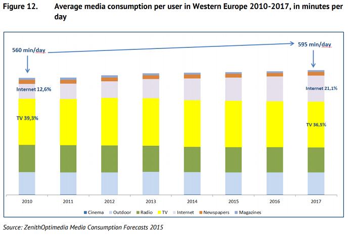Průměrný čas strávený s media typy (v minutách denně), zdroj: ZenithOptimedia, EAO