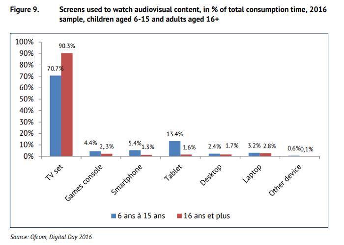 Typy obrazovek využívaných ke sledování video obsahu (=), rok 2016, zdroj: Ofcom, EAO