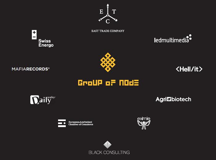 Skupina firem Group of Node