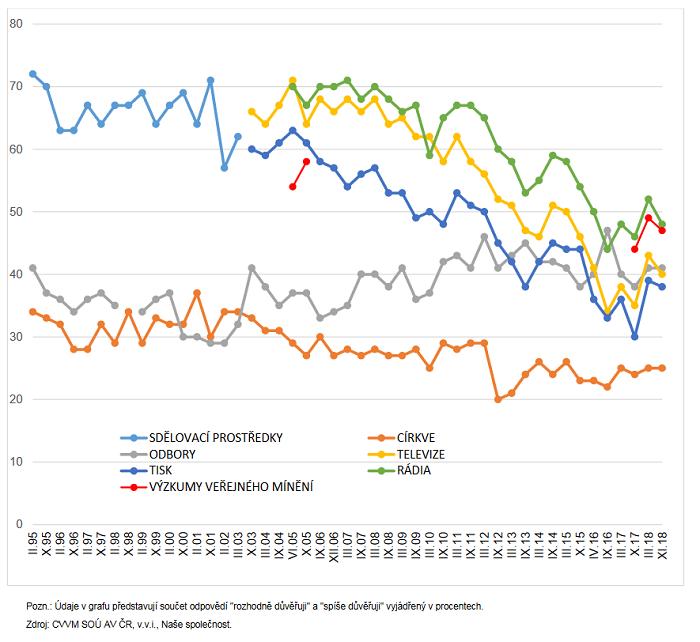 Vývoj důvěry médiím, odborům, církvím (v %), zdroj: CVVM