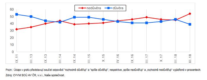 Důvěra/nedůvěra internetu (časové srovnání v %), zdroj: CVVM