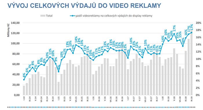 Zdroj:  AdMonitoring – SPIR/Nielsen Admosphere, Leden 2014 – Listopad 2018, in-stream videoreklama