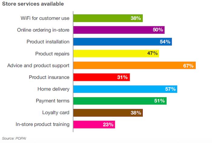 Nabízené služby v prodejnách s elektronikou, zdroj: Storedits 2018
