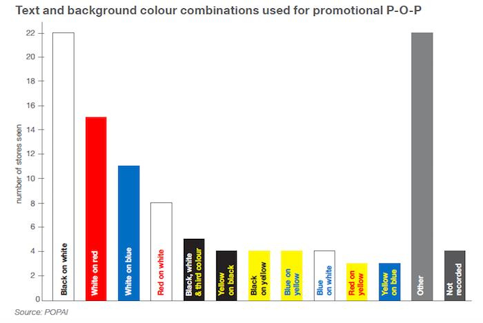 Využívání kombinací barev podle počtu prodejen, zdroj: Storedits 2018