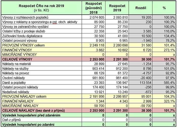 Rozpočet Českého rozhlasu na rok 2019, zdroj: ČRo