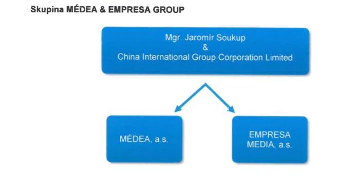 Schéma společností Empresa Media a Médea, zdroj: výroční zpráva Empresa Media 2017