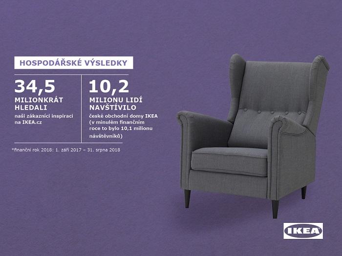 Zdroj: Ikea ČR