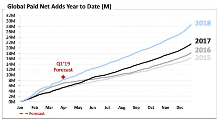 Vývoj nárůstu předplatitelů Netflixu po měsících a letech
