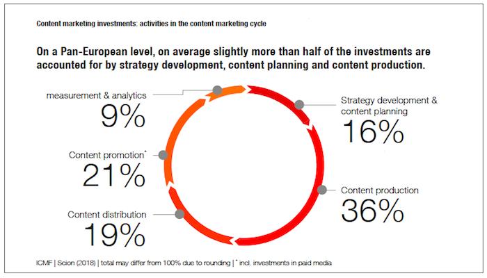 Rozložení investic v obsahovém marketingu, zdroj: ICMF