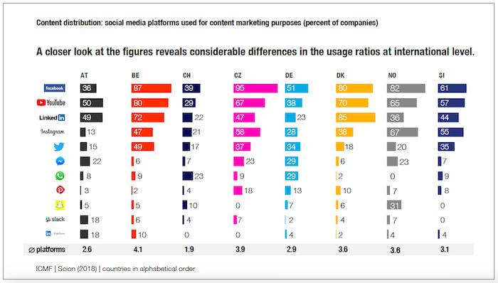 Využití sociálních médií v obsahové strategii, zdroj: ICMF