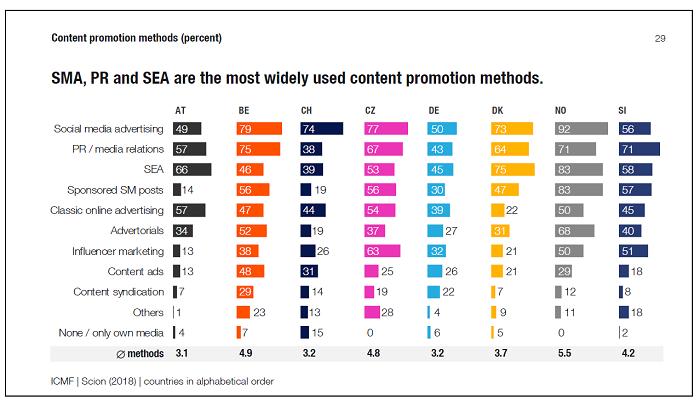 Nejužívanější metody k podpoře placeného obsahu, zdroj: ICMF