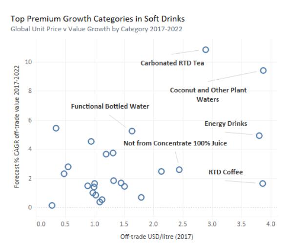 Potenciální růst jednotlivých nápojových kategorií v období od roku 2017 do roku 2022, zdroj: Euromonitor