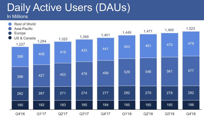 Vývoj denních aktivních uživatelů Facebooku, zdroj: Facebook