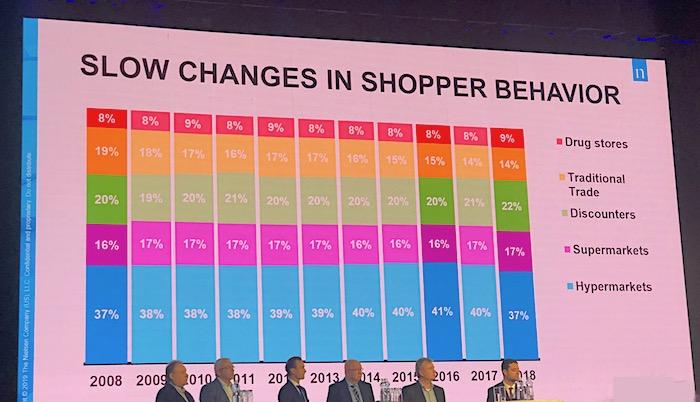 Spotřebitelé dnes méně nakupují v hypermarketech, zdroj: Nielsen