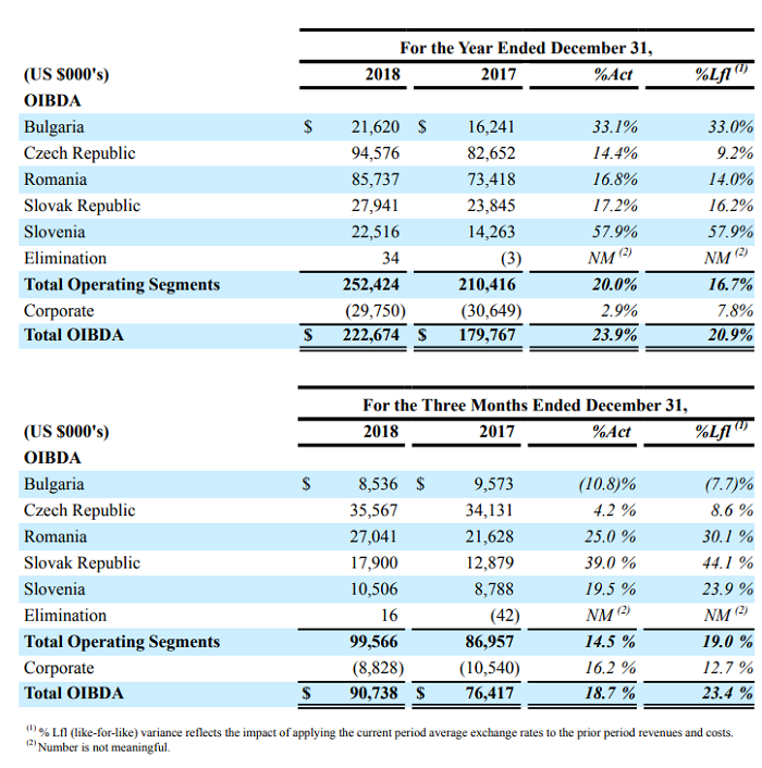 Provozní zisk OIBDA v zemích CME za celý rok 2018 a 4. kvartál 2018