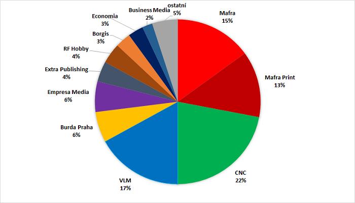 Podíl vydavatelů na čtenosti (%), 3+4Q/2018, zdroj: Media projekt, Stem/Mark, Median