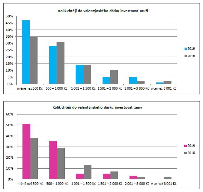 Plánované výdaje na valentýnský dárek podle pohlaví, zdroj: Equa Bank