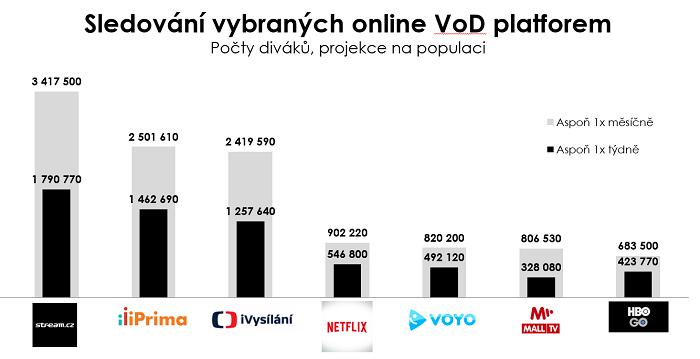Zdroj: CAWI výzkum OMG bus, online reprezentativní populace ČR 15-64 let, sběr dat 1. - 6. 2. 2019