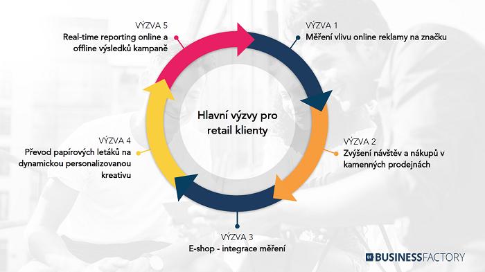 Současné výzvy pro retailery, zdroj: Business Factory