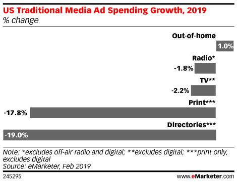 Příjmy z reklamy u tradičních mediatypů, zdroj: eMarketer
