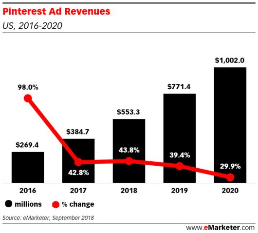 Předpověď vývoje příjmů z reklamy u Pinterestu, zdroj: eMarketer