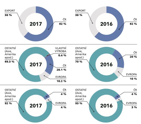 Přehled trhu dárkových a reklamních předmětu, zdroj: POPAI & OMG Research