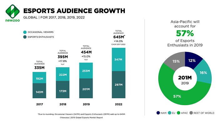 Růst divácké základny esportu, zdroj: Newzoo