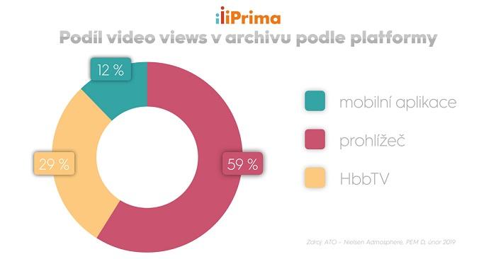 Podíl video přehrání podle platforem na webu iPrima.cz, zdroj: FTV Prima