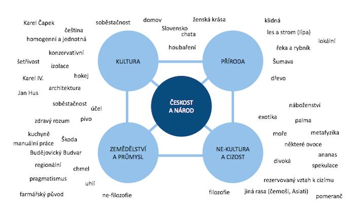 Významová mapa kulturního konceptu českosti, zdroj: Sémiotický průvodce