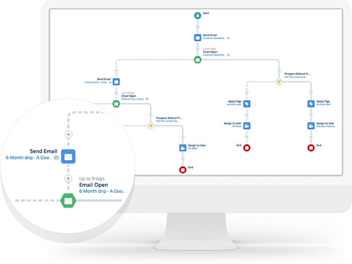 Ukázka segmentace e-mailů, zdroj: Pardot.com