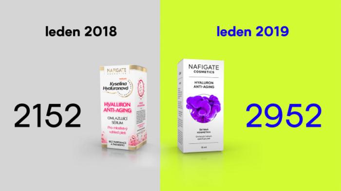 Meziroční růst prodejů, vlevo původní a vpravo nový design produktů. Zdroj: Remembership a Nafigate