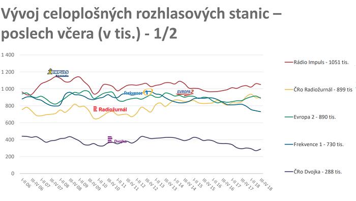 Zdroj: Radioprojekt, 3+4Q/2018, SKMO, Median, Stem/Mark