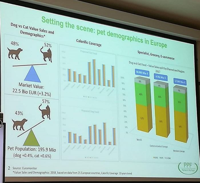 Podle Partner in Pet Food chováme v Evropě 195 milionů psů a koček, zdroj: MediaGuru.