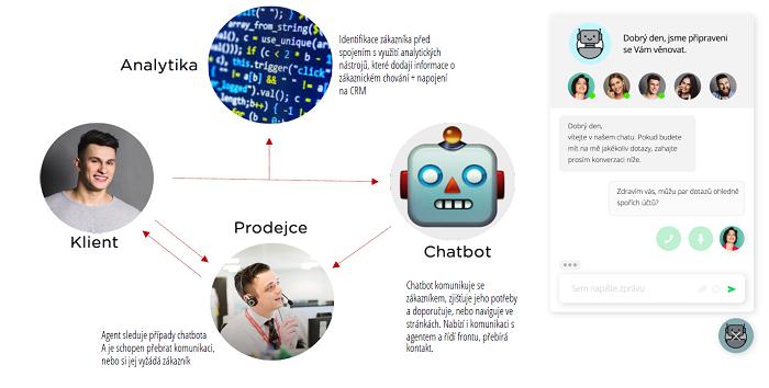 Popis fungování platformy LiveSale